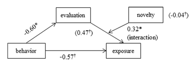 The Effect of Information Quality Evaluation on Selective Exposure