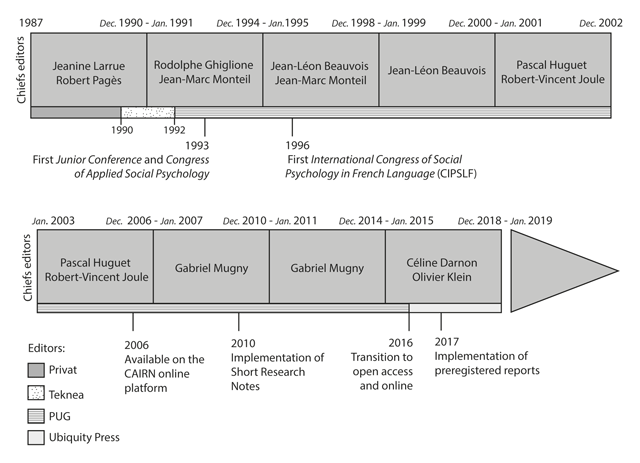 Thirty Years of Publications in the International Review of